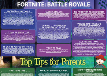 E-safety and Fortnite