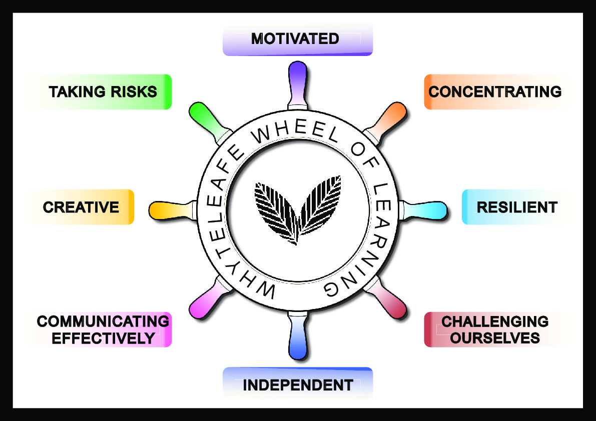 Copy of whyteleafe wheel of learning final